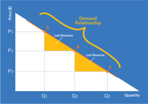 open-pricing-demand-relationship-03